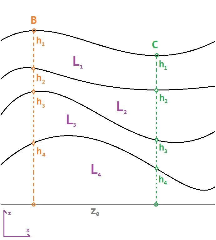 Модель грунта и строительных сооружений при вычислении осадки.