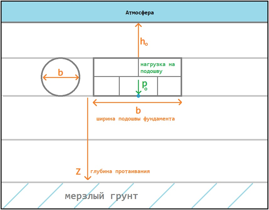 Модель грунта для расчета осадки
