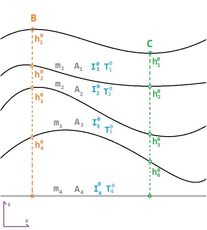 Исходная модель грунта и расчетных точек при вычислении осадки