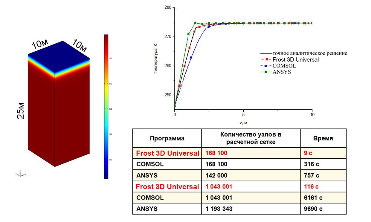 Анализ точности и скорости расчета задачи замораживания грунта в области 10х10х25 метров в Frost 3D Universal и других пакетах КЭА