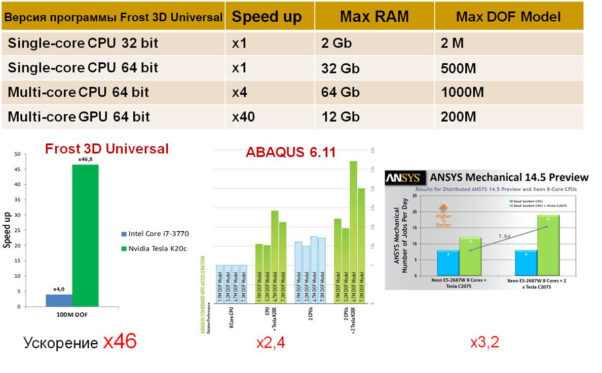 Эффективность параллелизации математических решателей в Frost 3D Universal, ABAQUS и ANSYS