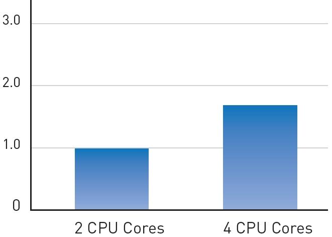 Прирост скорости в SIMULIA's от Abaqus при переходе с 2-х до 4-х ядер CPU
