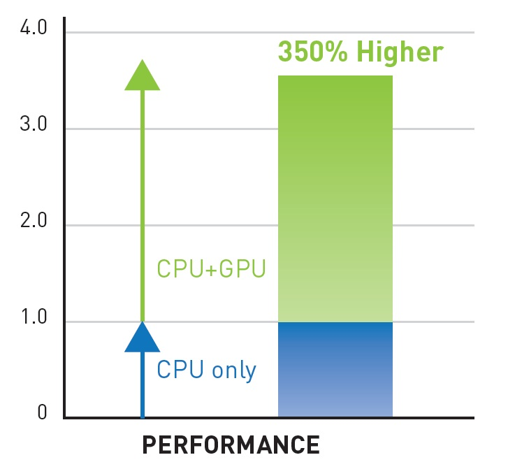 Прирост скорости в SIMULIA's от Abaqus при совместном использовании 4-х ядер CPU и 448 ядер GPU