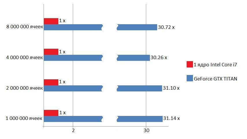 Разница скорости вычислений CPU и GPU