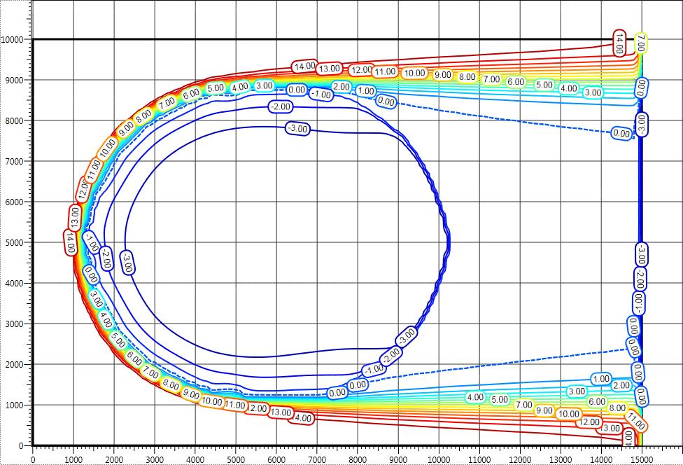 Температурные поля при заданных статических значениях фильтрации