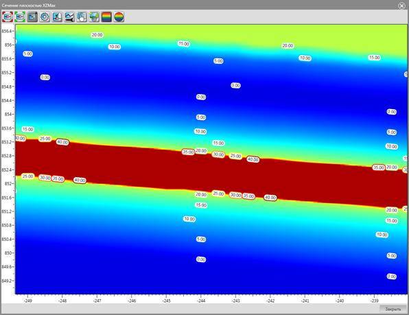 Тепловое распределение в мерзлой породе вблизи нефтепровода