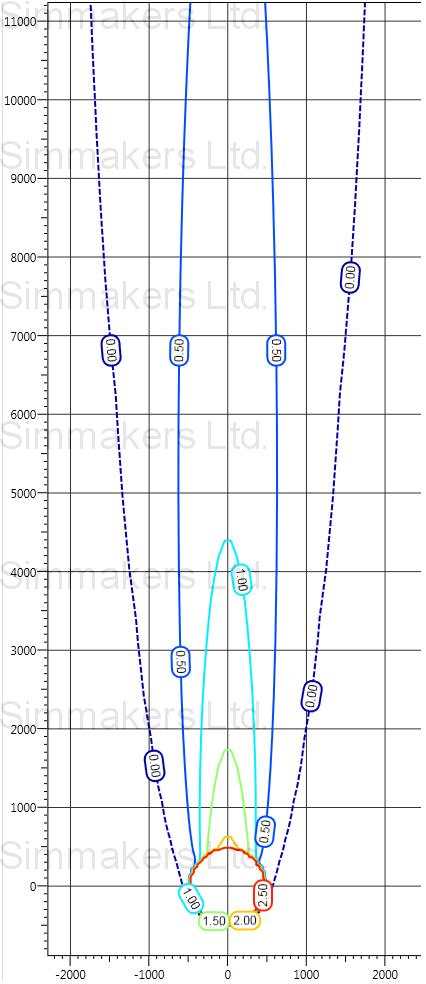 Влияние фильтрации на тепловое распределение в грунте